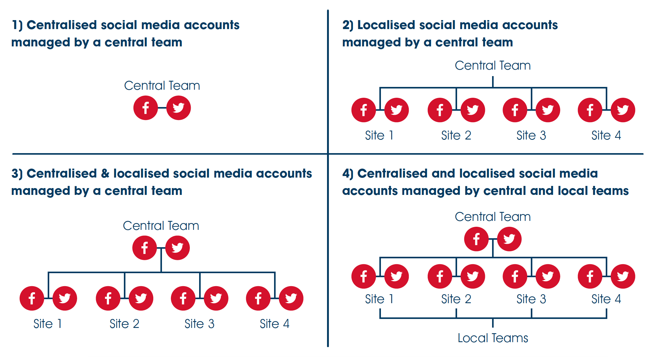 Centralised or localised social media account management