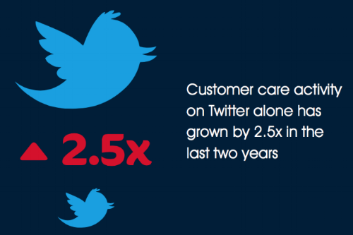 Customer Care Activity On Twitter Has Grown