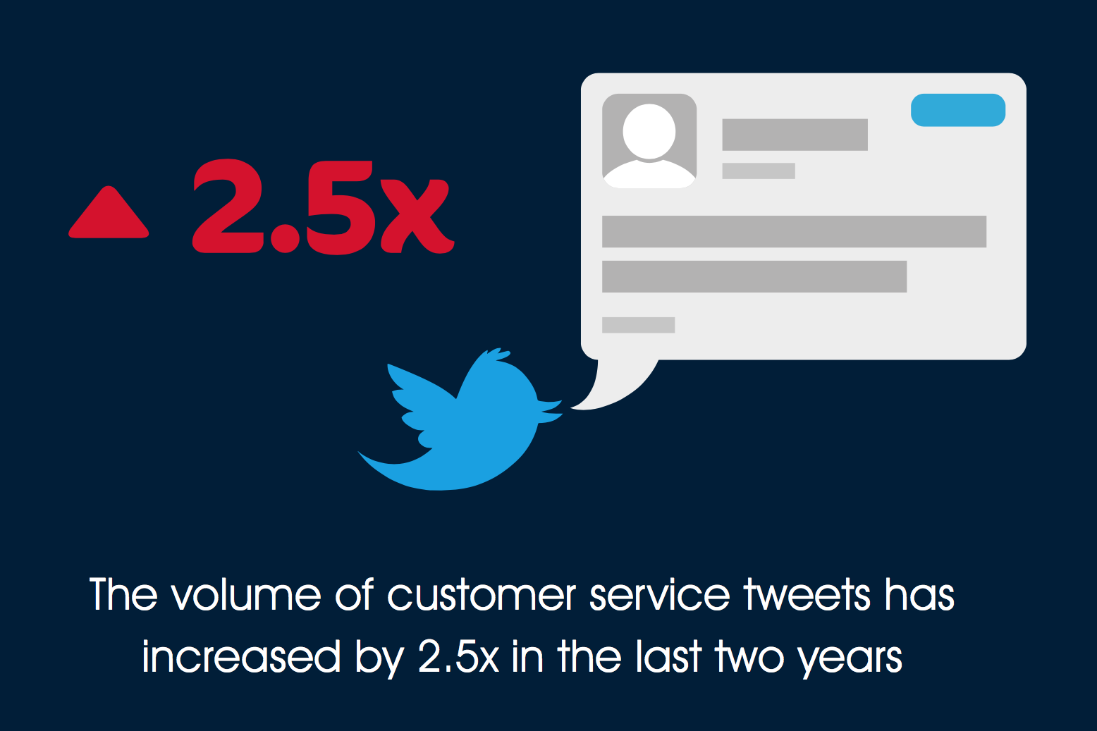 Customer Service Tweets Increased 2.5x In Last Two Years