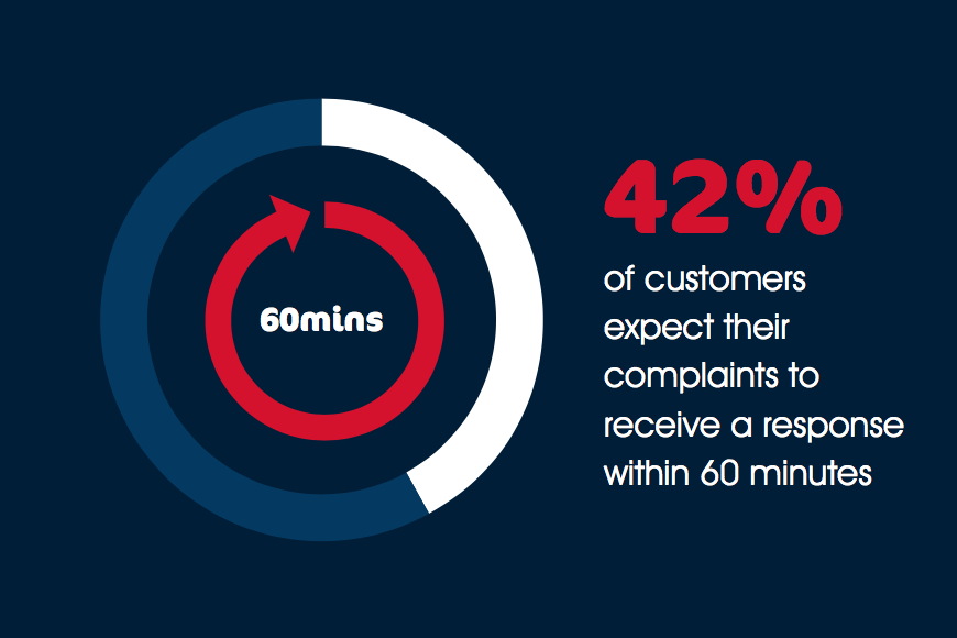 42% Customers Expect A Social Media Response Within 60 Minutes
