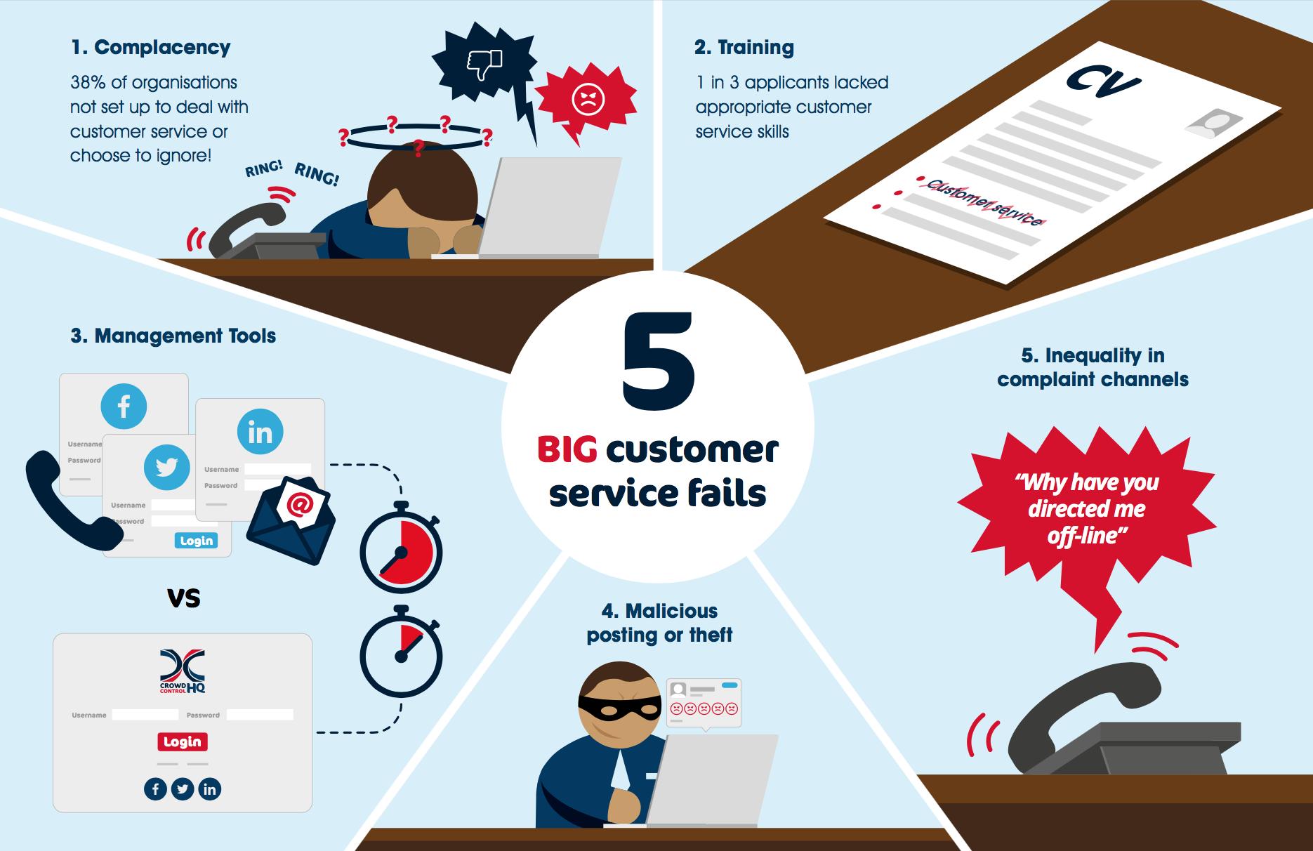 Five big social customer service fails