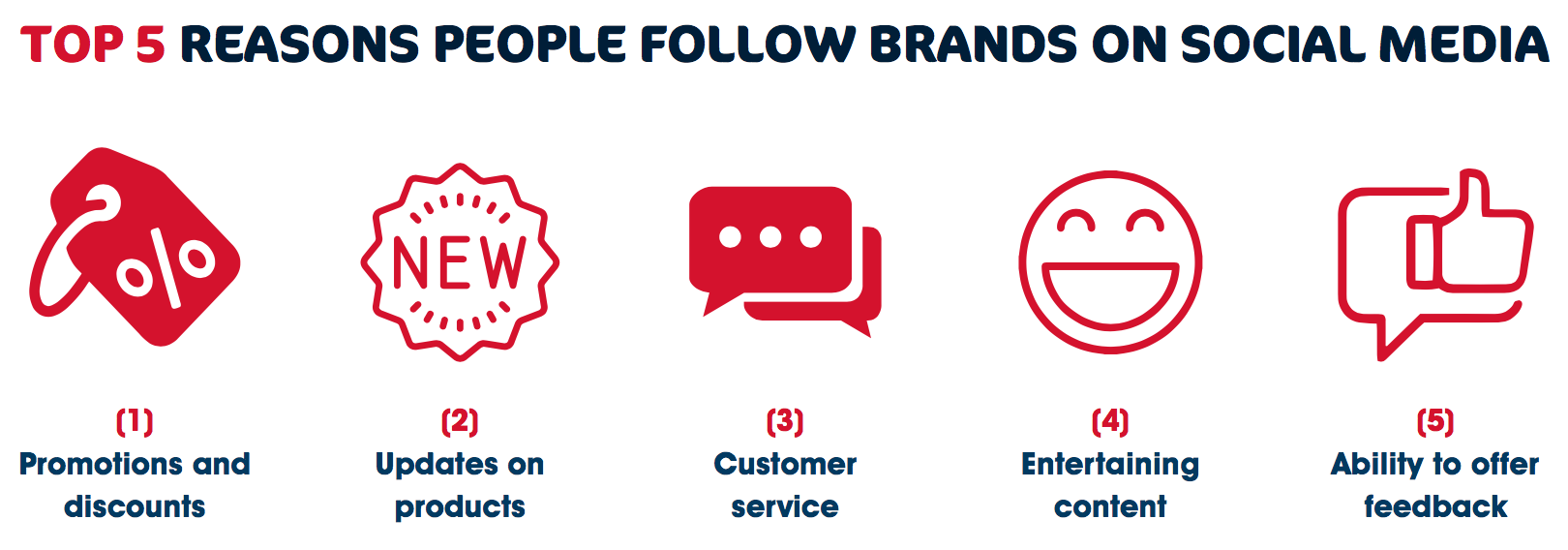 Top five reasons people follow brands on social media