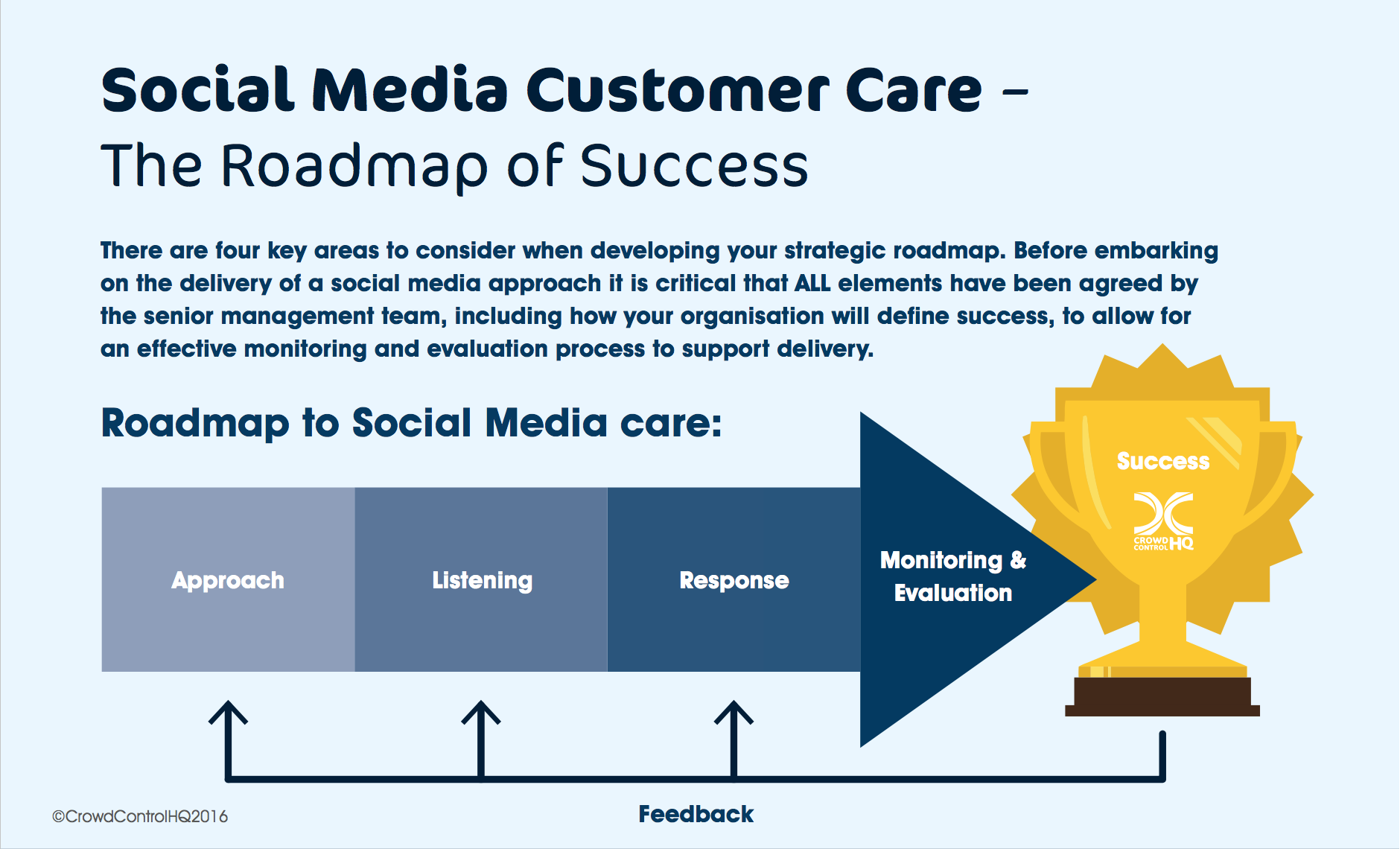 Social Media Customer Care, Roadmap of Success