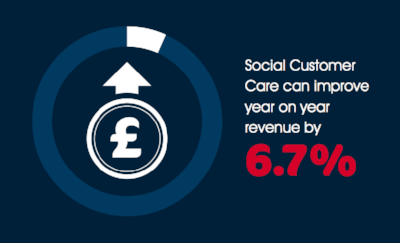 Social Customer Service improves revenue