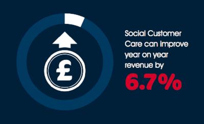 Social Customer Service improves revenue