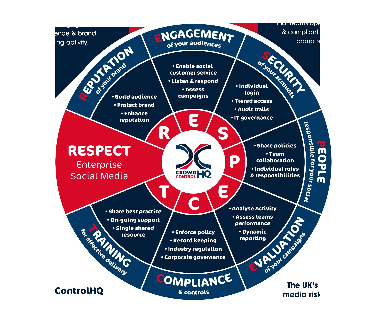 Enterprise Social Media Respect Model