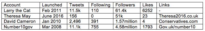 Social Presence Stats @number10gov