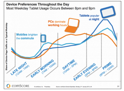 Device preferences throughout the day