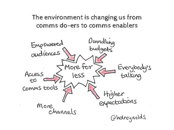 The environment is changing us from comms do-ers to comms enablers